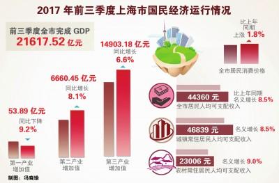 上海2020年第三季gdp增速_全国城市GDP50强, 广东4个, 浙江7个 山东靠前, 它才是第一